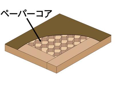 ペーパーコア構造