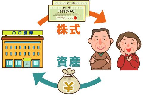 資産活用法