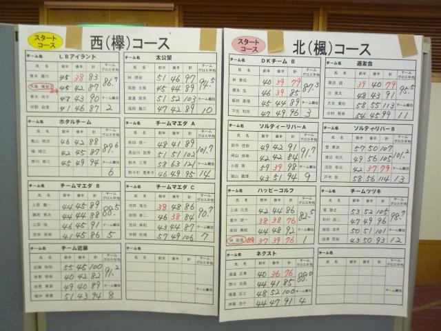 第5回中部企業対抗ゴルフ選手権結果発表