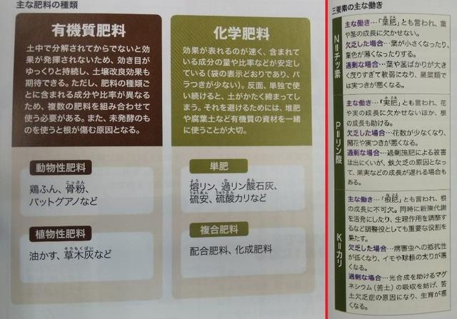 野菜栽培の豆知識♪ 〜土作りに必要な資材編 ③〜