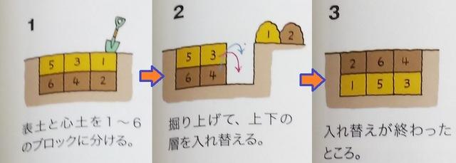 野菜栽培の豆知識♪ 〜土のリフレッシュ編 ②〜