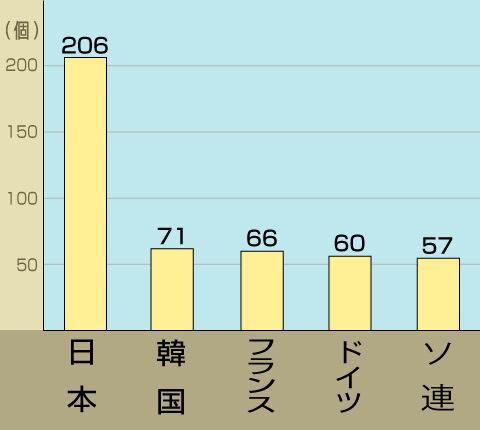 男子メダル(金・銀・銅)国別獲得数ベスト5ランキング