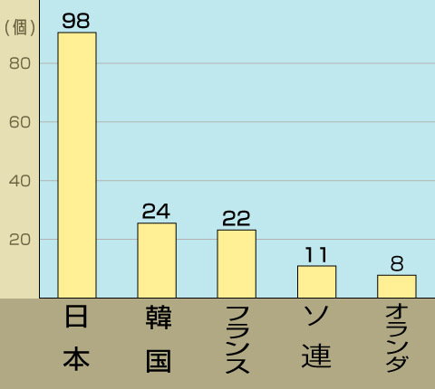 男子金メダル国別獲得数ベスト5ランキング