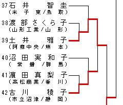 女子トーナメント表