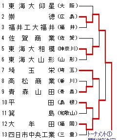 男子トーナメント表