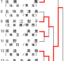 女子52kg級 トーナメント表